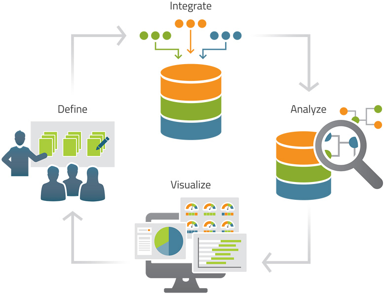 Business Process Analytics Mindtree It Solutions